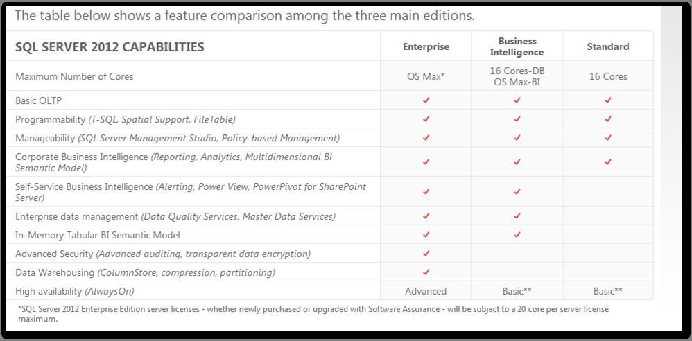 SQL Server 2012 Enterprise Edition ISO Full Download